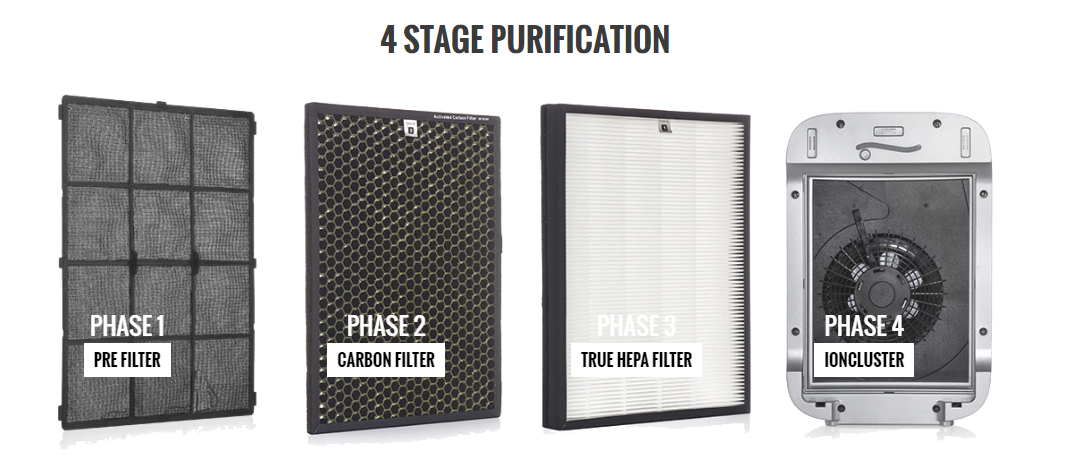 AlexaPure Breeze 4 Stage Purification