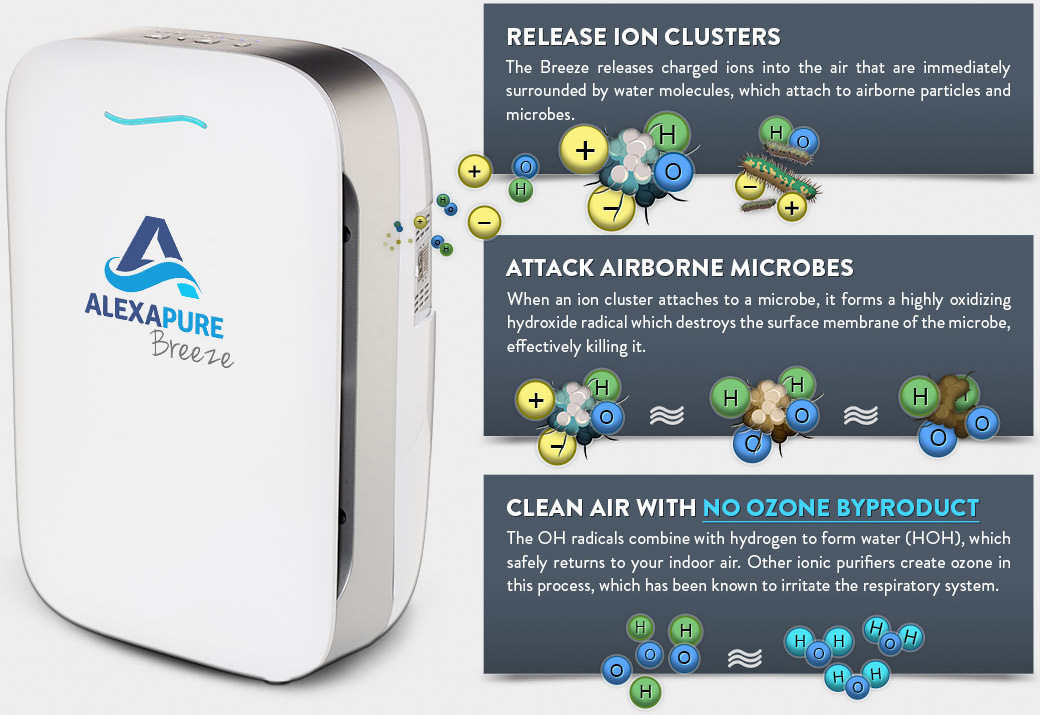 AlexaPure IonCluster advantage